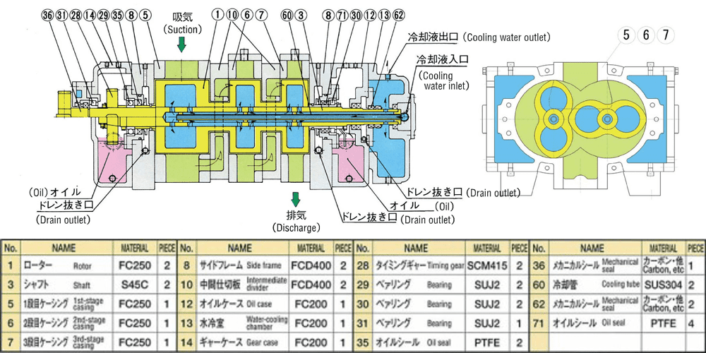 In Roots Vacuum Pump and Roots Blower in Japan│Yotsuba air machine